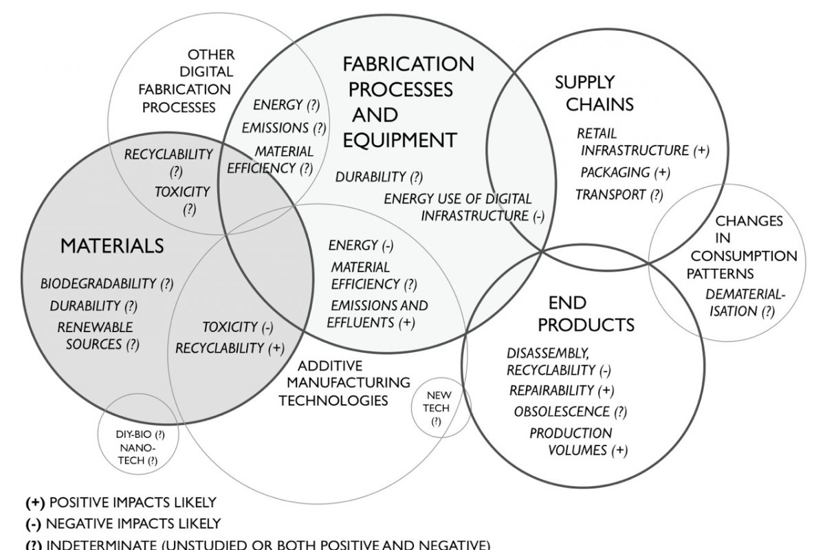 illustration of the environmental issues in personal fabrication and makerspaces, with key topics in circles and labelled, e.g. 'end products' being 'disassembly', 'repairability', 'obsolescence'