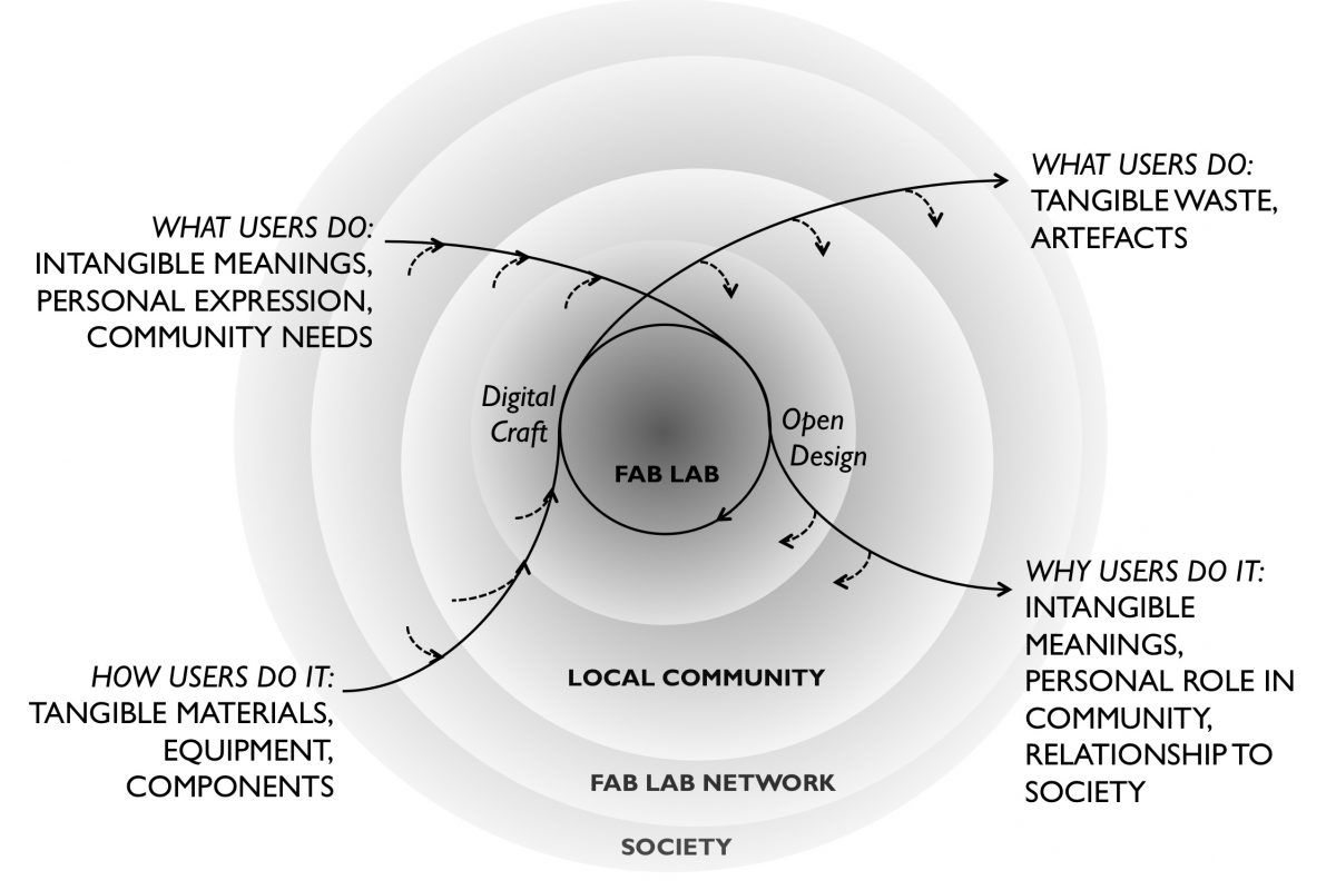 """a diagram illustrating """"Four objects that contribute to ideology building and enactment, as material and conceptual inputs and outputs"""" in a fab lab. there are four layers of circles in the diagram, labelled, from inside to out, 'fab lab', 'local community', 'fab lab network', and 'society. an arrow travels from outside the circles through the middle and back out again, starting with """"what users do: intangible meanings, personal expression, community needs"""" and via a labels of 'Open Design' and 'Digital Craft' is pointed back out with a label """"why users do it: intangible meanings, personal role in community, relationship to society. On the 'input' side of the arrow, sub-arrows feed into the arrow from the layers of network, community and fab lab; on the 'output' side of the arrow, sub-arrows point out meaning things feed into the layers of the fab lab and local community. Another arrow leads into the diagram with the label """"how users do it: tangible materials, equipment, components"""" and again there is input into this activity (arrow) from the fab lab network, local community and the fab lab. The arrow similarly circles round the centre of the diagram (""""fab lab"""") marked by """"Digital Craft"""" and """"Open Design"""" as key themes and then shows the 'outputs' of the activity as the label """"why users do it: intangible meanings, personal role in community, relationship to society"""" with again 'outputs' feeding things, impacts, influences marked by sub-arrows to the fab lab, the local community, the fab lab network and so on."""